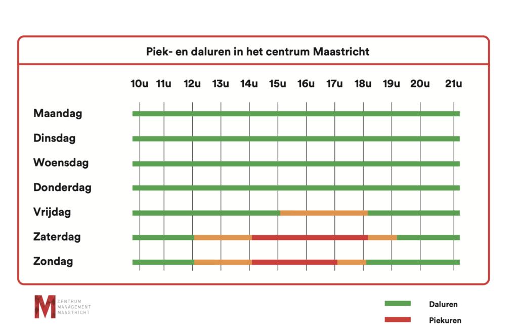 overzicht piek en daluren centrum Maastricht